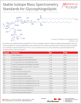 Matreya Stable Isotope Standards for Mass Spec in Glycosphingolipids